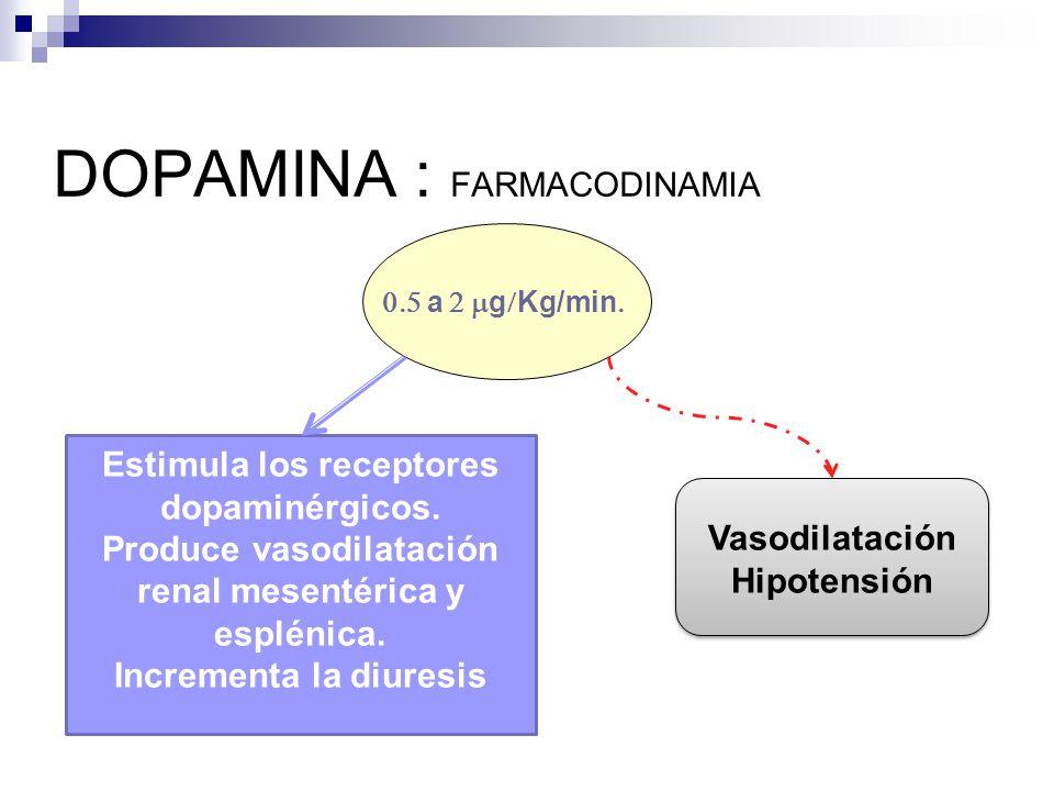 DOPAMINA : FARMACODINAMIA a g Kg/min Estimula los receptores dopaminérgicos. Produce vasodilatación renal mesentérica y esplénica. Incrementa la diure