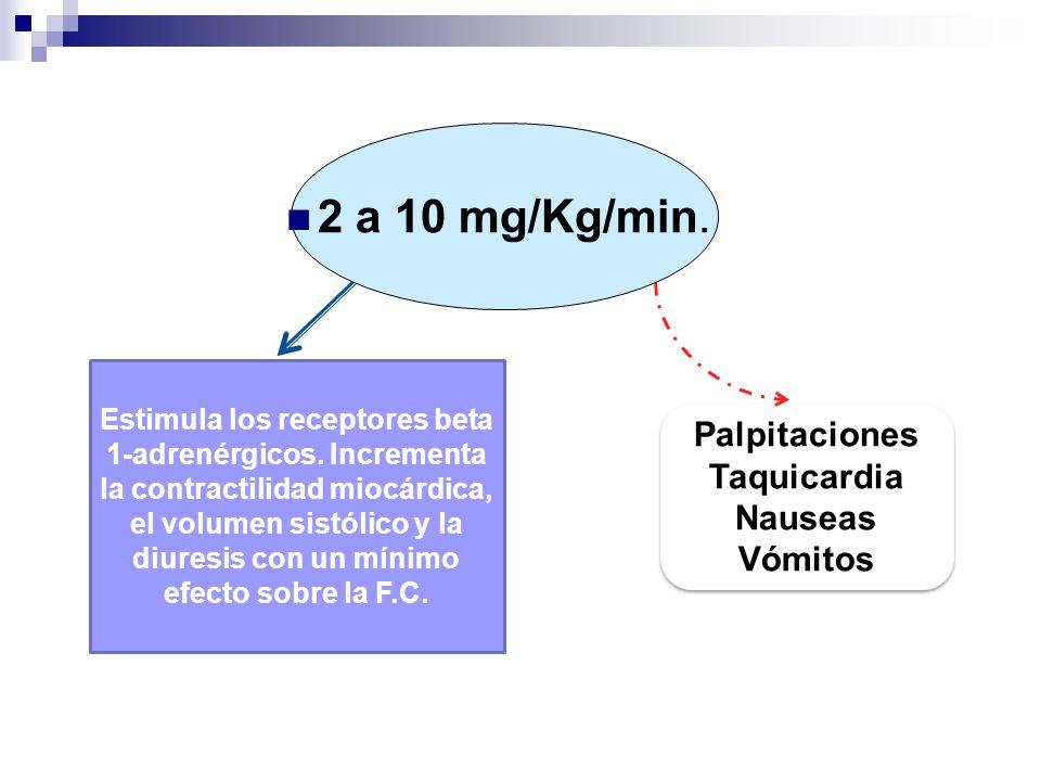2 a 10 mg/Kg/min. Estimula los receptores beta 1-adrenérgicos. Incrementa la contractilidad miocárdica, el volumen sistólico y la diuresis con un míni