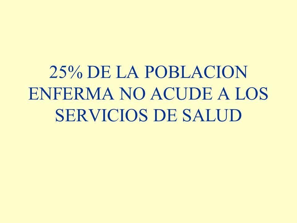 25% DE LA POBLACION ENFERMA NO ACUDE A LOS SERVICIOS DE SALUD