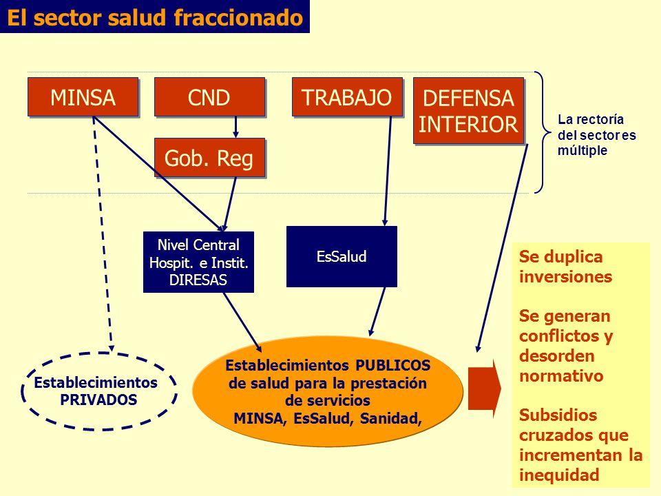 El sector salud fraccionado Establecimientos PUBLICOS de salud para la prestación de servicios MINSA, EsSalud, Sanidad, Gob.