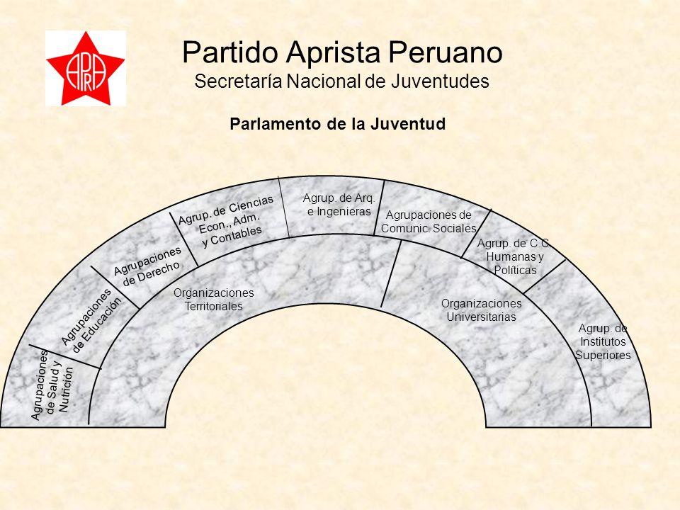 Partido Aprista Peruano Secretaría Nacional de Juventudes Parlamento de la Juventud Agrupaciones de Derecho Agrupaciones de Salud y Nutrición Agrupaciones de Educación Agrup.
