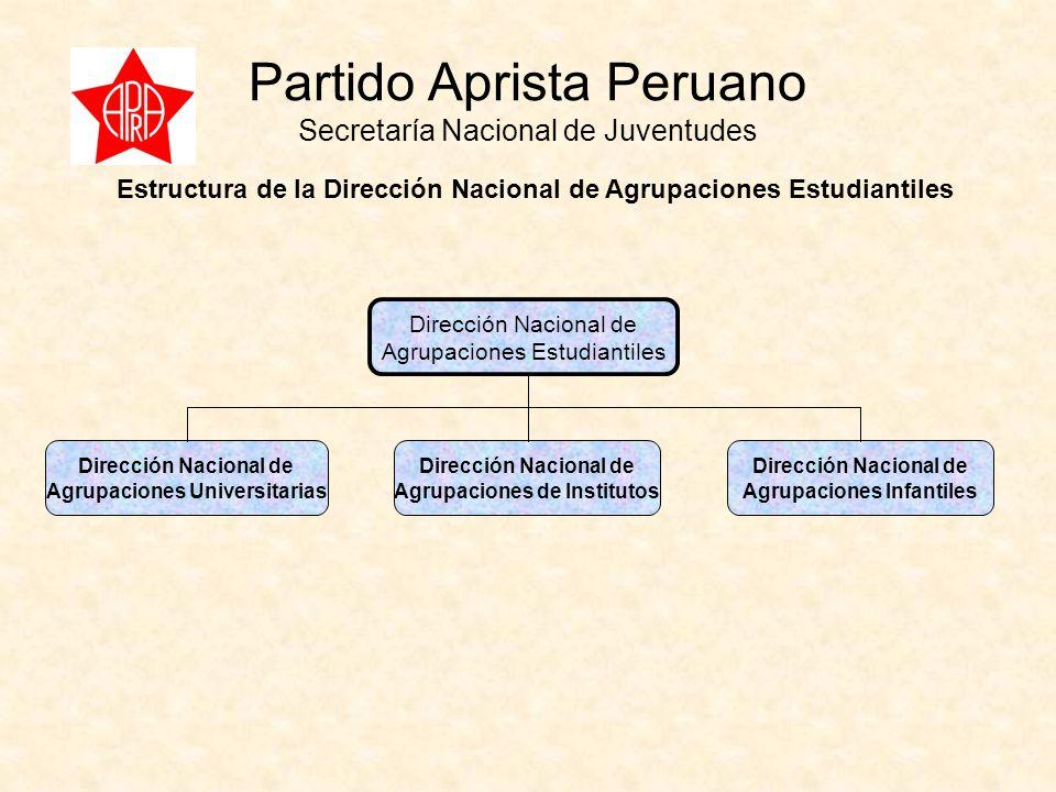 Partido Aprista Peruano Secretaría Nacional de Juventudes Estructura de la Dirección Nacional de Agrupaciones Estudiantiles Dirección Nacional de Agrupaciones Estudiantiles Dirección Nacional de Agrupaciones Universitarias Dirección Nacional de Agrupaciones de Institutos Dirección Nacional de Agrupaciones Infantiles