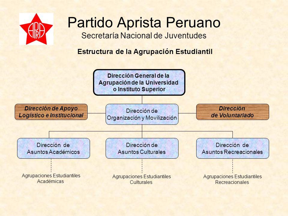 Partido Aprista Peruano Secretaría Nacional de Juventudes Estructura de la Agrupación Estudiantil Dirección General de la Agrupación de la Universidad