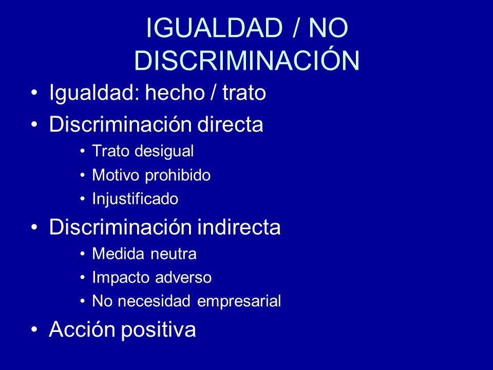 IGUALDAD / NO DISCRIMINACIÓN Igualdad: hecho / trato Discriminación directa Trato desigual Motivo prohibido Injustificado Discriminación indirecta Medida neutra Impacto adverso No necesidad empresarial Acción positiva