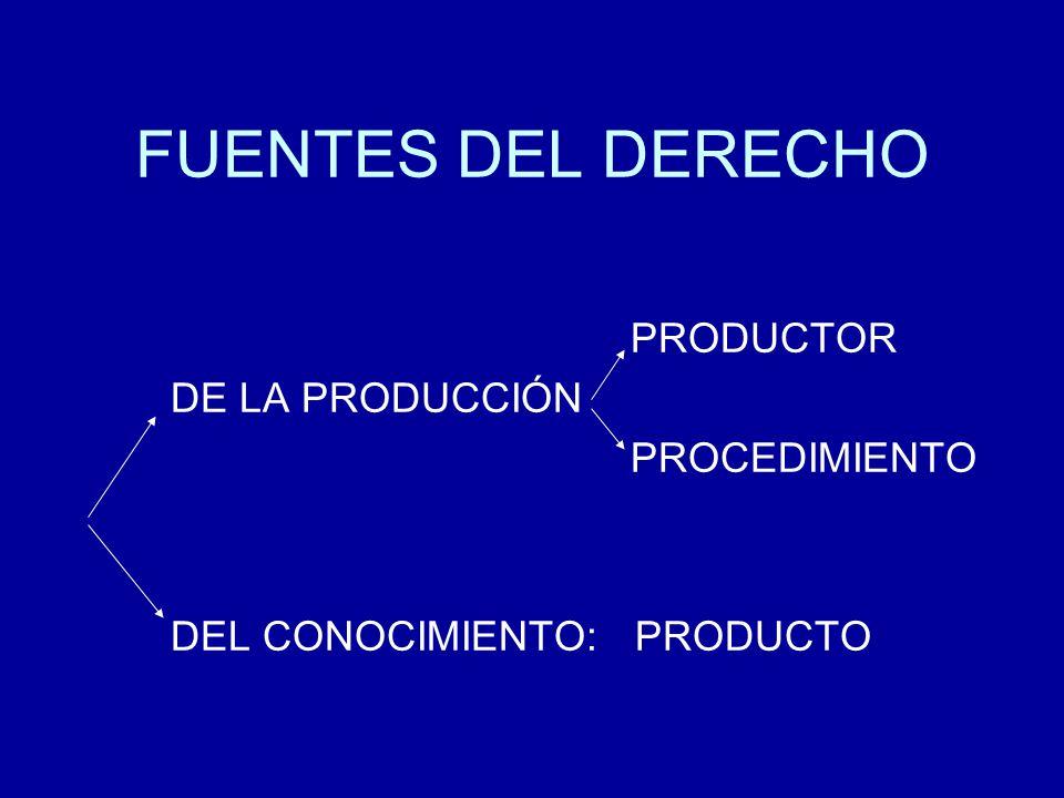 FUENTES DEL DERECHO PRODUCTOR DE LA PRODUCCIÓN PROCEDIMIENTO DEL CONOCIMIENTO: PRODUCTO