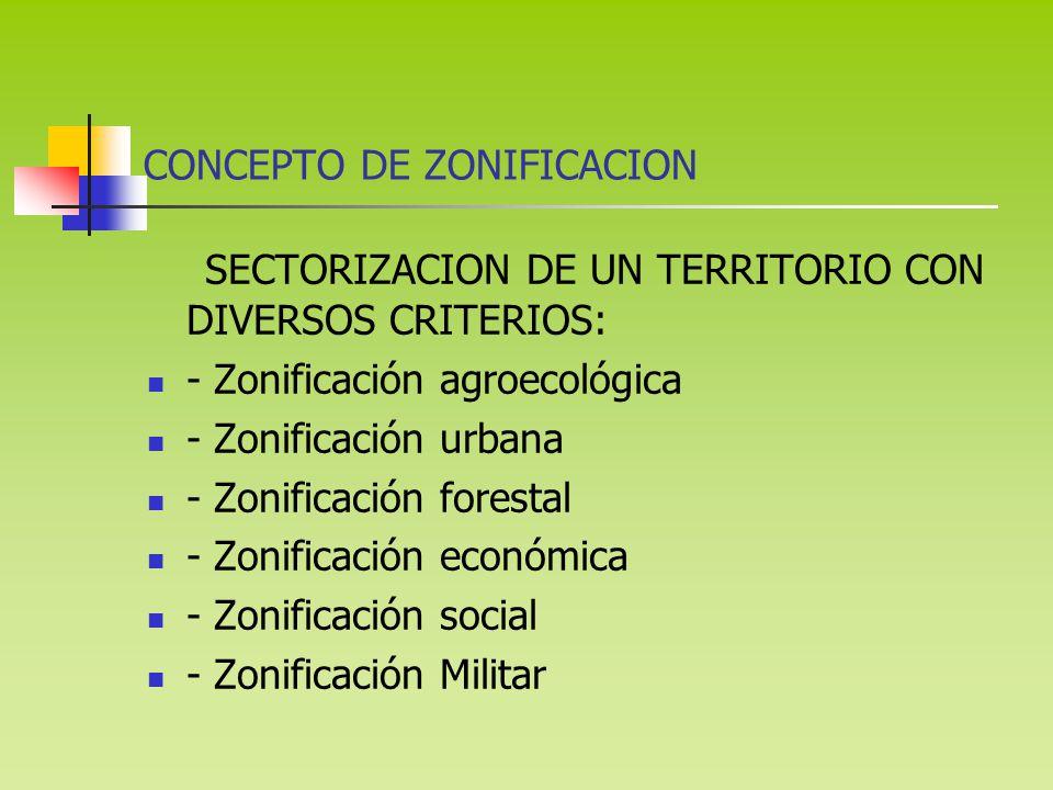 CONCEPTO DE ZONIFICACION SECTORIZACION DE UN TERRITORIO CON DIVERSOS CRITERIOS: - Zonificación agroecológica - Zonificación urbana - Zonificación forestal - Zonificación económica - Zonificación social - Zonificación Militar