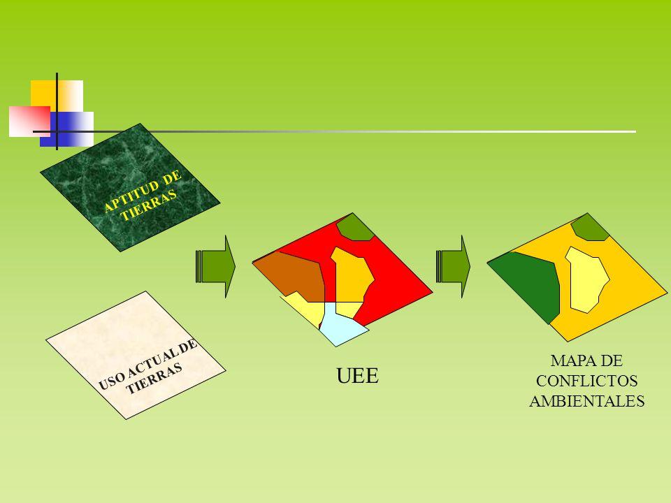 APTITUD DE TIERRAS USO ACTUAL DE TIERRAS MAPA DE CONFLICTOS AMBIENTALES UEE