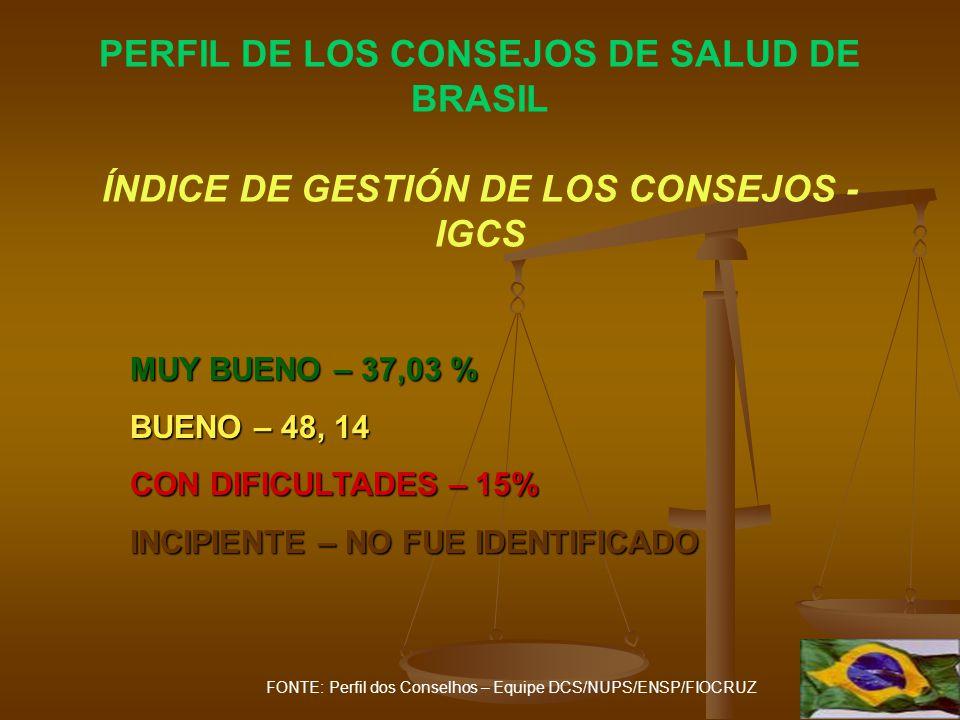 PERFIL DE LOS CONSEJOS DE SALUD DE BRASIL ÍNDICE DE GESTIÓN DE LOS CONSEJOS - IGCS MUY BUENO – 37,03 % BUENO – 48, 14 CON DIFICULTADES – 15% INCIPIENTE – NO FUE IDENTIFICADO FONTE: Perfil dos Conselhos – Equipe DCS/NUPS/ENSP/FIOCRUZ