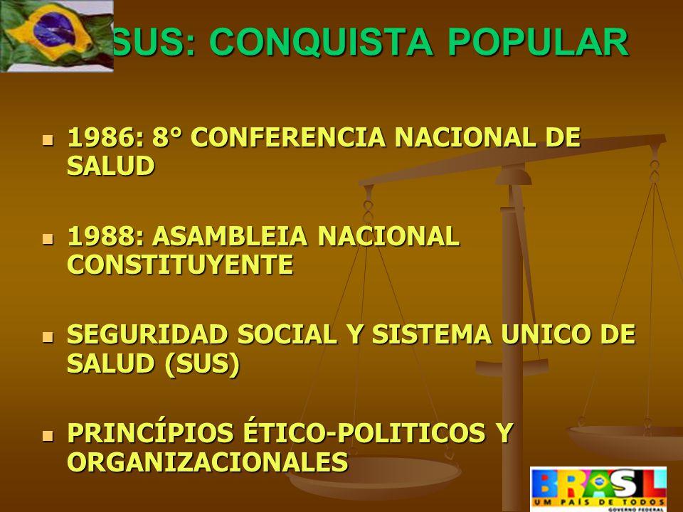 SUS: CONQUISTA POPULAR SUS: CONQUISTA POPULAR 1986: 8° CONFERENCIA NACIONAL DE SALUD 1986: 8° CONFERENCIA NACIONAL DE SALUD 1988: ASAMBLEIA NACIONAL CONSTITUYENTE 1988: ASAMBLEIA NACIONAL CONSTITUYENTE SEGURIDAD SOCIAL Y SISTEMA UNICO DE SALUD (SUS) SEGURIDAD SOCIAL Y SISTEMA UNICO DE SALUD (SUS) PRINCÍPIOS ÉTICO-POLITICOS Y ORGANIZACIONALES PRINCÍPIOS ÉTICO-POLITICOS Y ORGANIZACIONALES