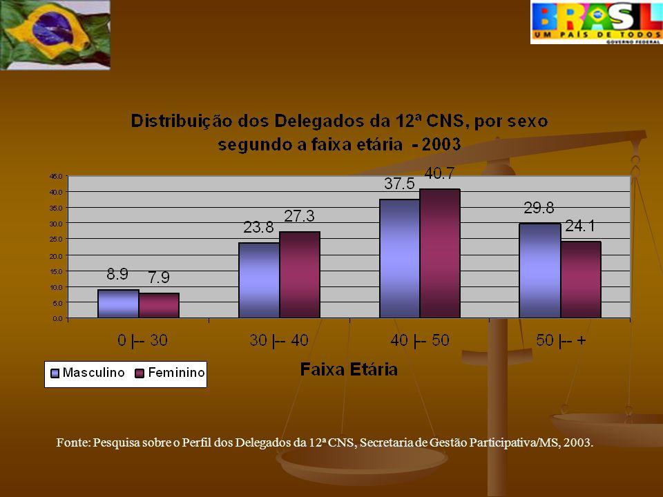 Fonte: Pesquisa sobre o Perfil dos Delegados da 12ª CNS, Secretaria de Gestão Participativa/MS, 2003.