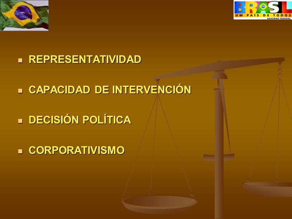 REPRESENTATIVIDAD REPRESENTATIVIDAD CAPACIDAD DE INTERVENCIÓN CAPACIDAD DE INTERVENCIÓN DECISIÓN POLÍTICA DECISIÓN POLÍTICA CORPORATIVISMO CORPORATIVISMO