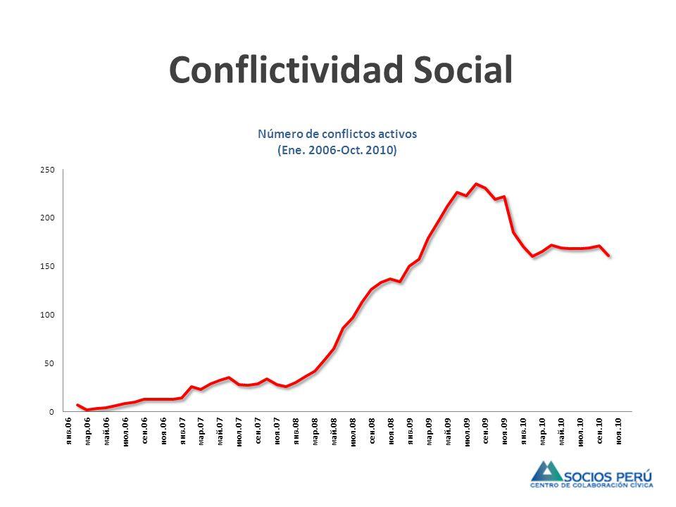 Conflictividad Social