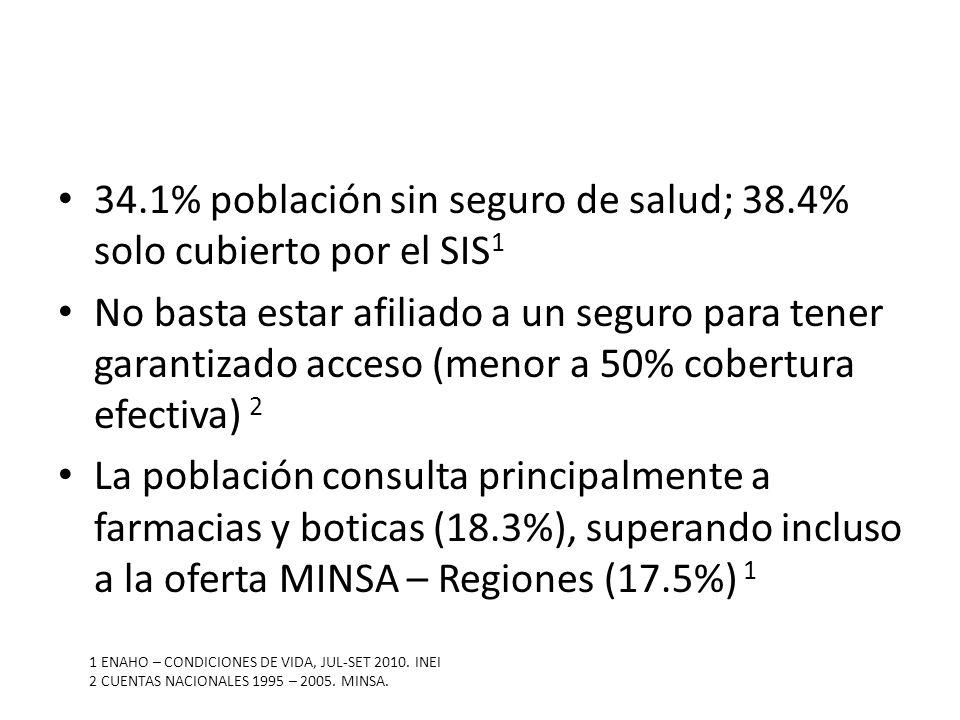 34.1% población sin seguro de salud; 38.4% solo cubierto por el SIS 1 No basta estar afiliado a un seguro para tener garantizado acceso (menor a 50% c