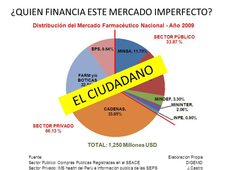 ¿QUIEN FINANCIA ESTE MERCADO IMPERFECTO? Distribución del Mercado Farmacéutico Nacional - Año 2009 EL CIUDADANO