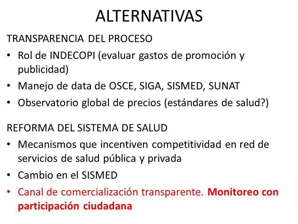 TRANSPARENCIA DEL PROCESO Rol de INDECOPI (evaluar gastos de promoción y publicidad) Manejo de data de OSCE, SIGA, SISMED, SUNAT Observatorio global d