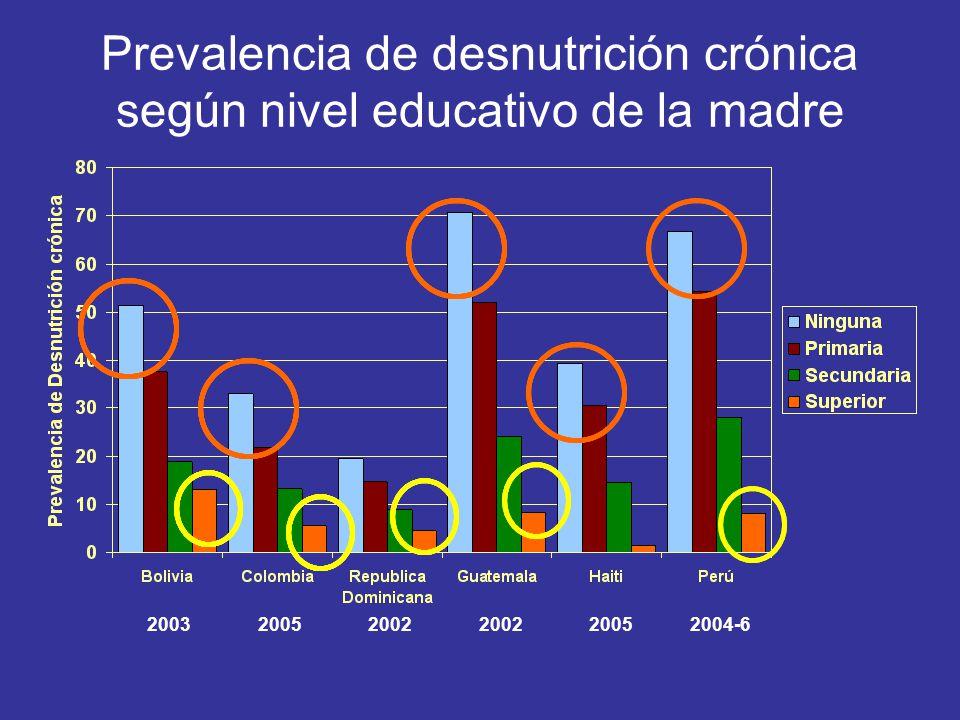 Prevalencia de desnutrición crónica según nivel educativo de la madre 200320052002 20052004-6