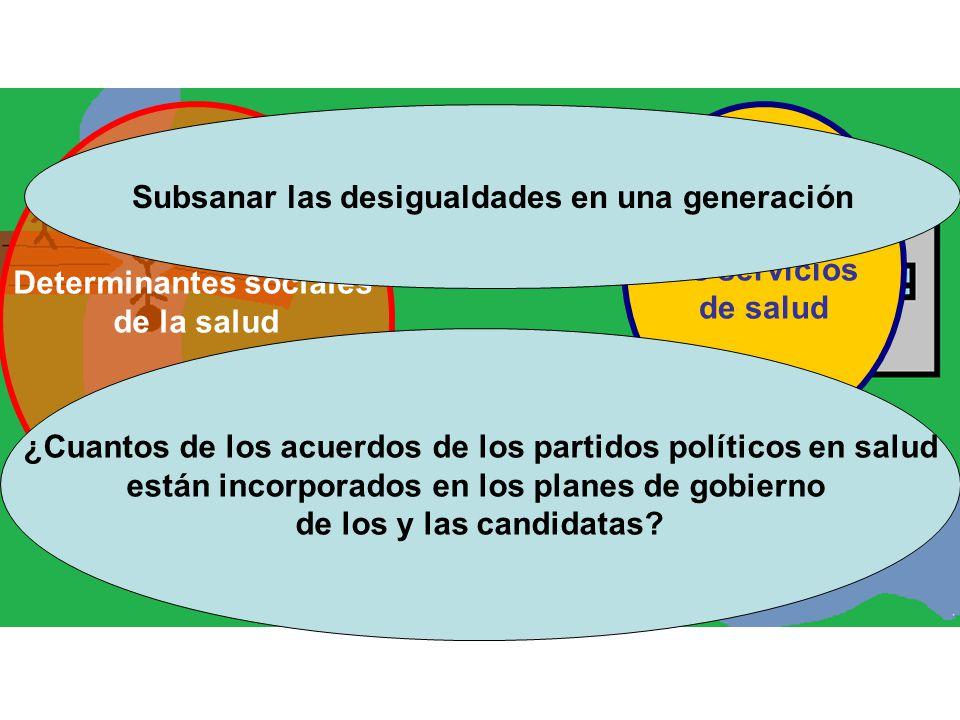 Determinantes sociales de la salud Fortalecer los servicios de salud ¿Cuantos de los acuerdos de los partidos políticos en salud están incorporados en