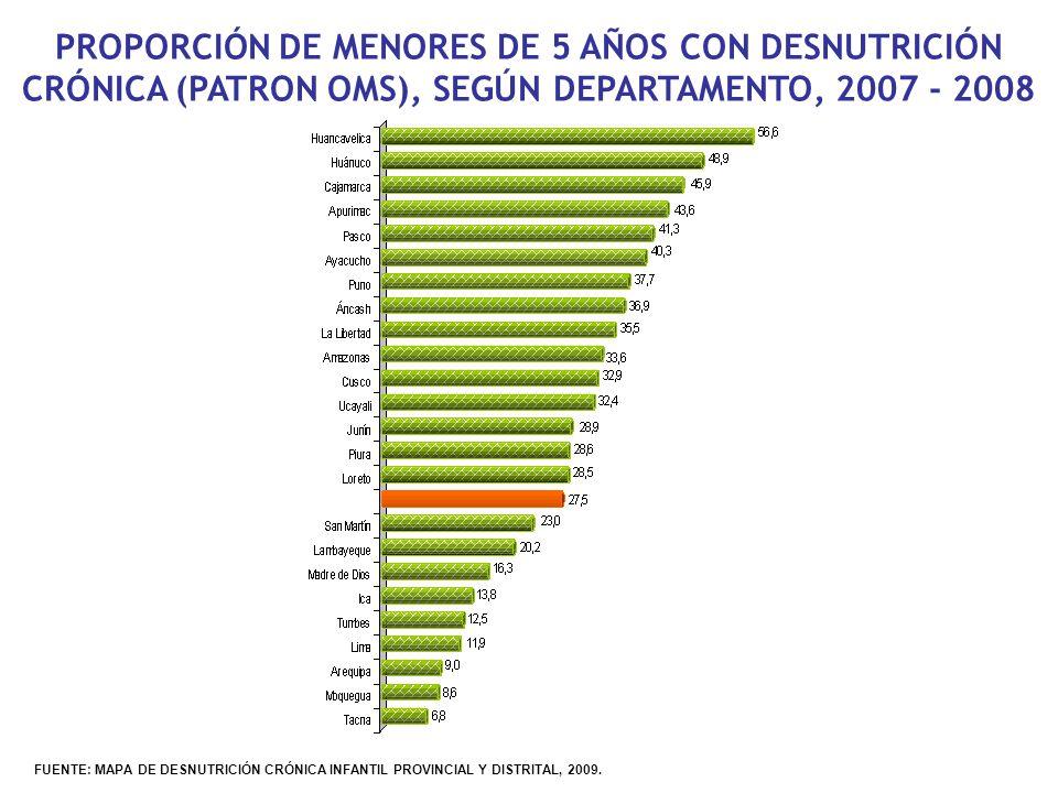 PROPORCIÓN DE MENORES DE 5 AÑOS CON DESNUTRICIÓN CRÓNICA (PATRON OMS), SEGÚN DEPARTAMENTO, 2007 - 2008 FUENTE: MAPA DE DESNUTRICIÓN CRÓNICA INFANTIL P