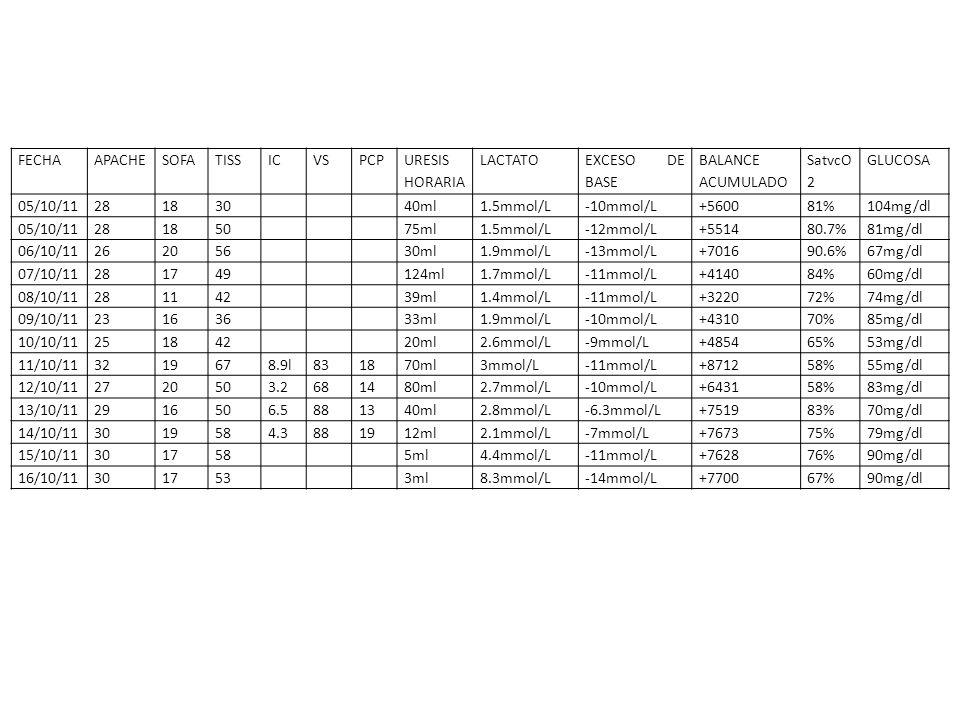 FECHAAPACHESOFATISSICVSPCP URESIS HORARIA LACTATO EXCESO DE BASE BALANCE ACUMULADO SatvcO 2 GLUCOSA 05/10/11281830 40ml1.5mmol/L-10mmol/L+560081%104mg