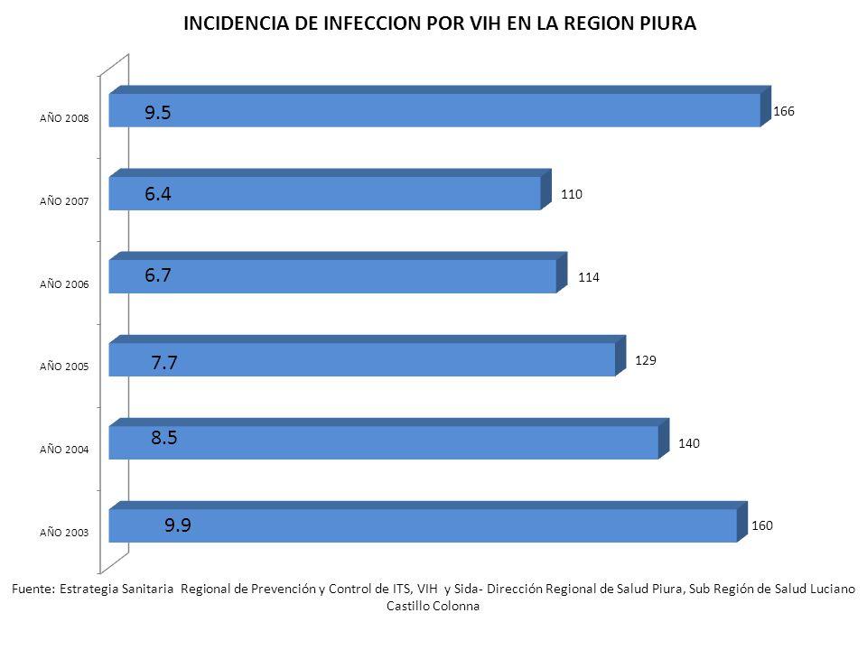 Fuente: Estrategia Sanitaria Regional de Prevención y Control de ITS, VIH y Sida- Dirección Regional de Salud Piura, Sub Región de Salud Luciano Casti