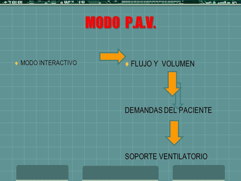 MODO P.A.V. MODO INTERACTIVO FLUJO Y VOLUMEN DEMANDAS DEL PACIENTE SOPORTE VENTILATORIO