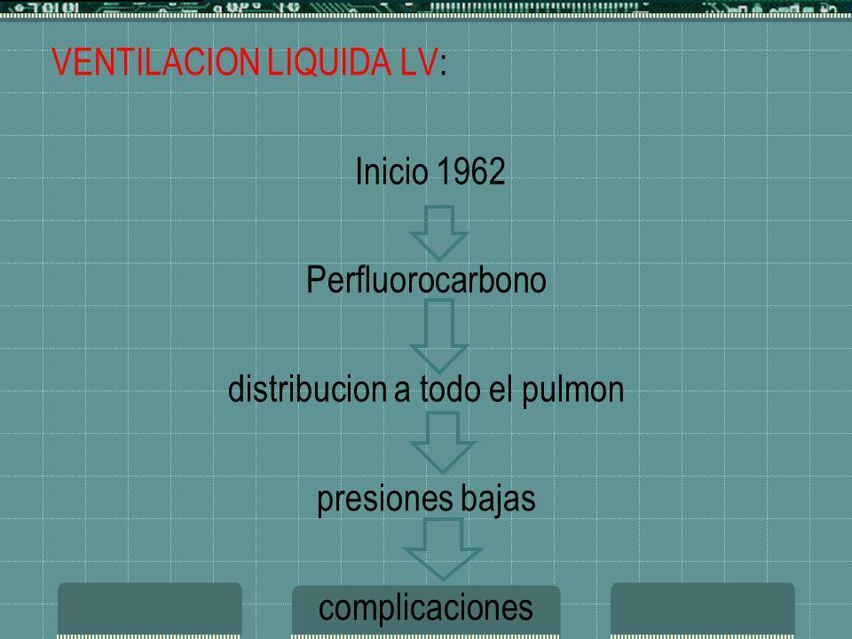 VENTILACION LIQUIDA LV: Inicio 1962 Perfluorocarbono distribucion a todo el pulmon presiones bajas complicaciones VENTILACION LIQUIDA LV: Inicio 1962