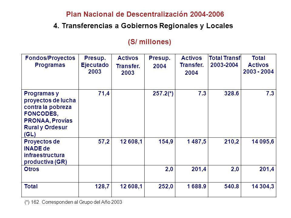 (S/ millones) Fondos/Proyectos Programas Presup.Ejecutado 2003 Activos Transfer.