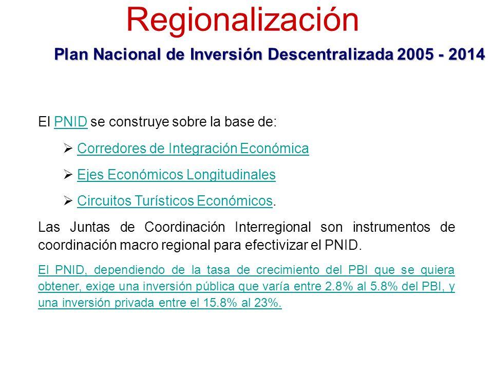 El PNID se construye sobre la base de:PNID Corredores de Integración Económica Corredores de Integración Económica Ejes Económicos Longitudinales Ejes Económicos Longitudinales Circuitos Turísticos Económicos.