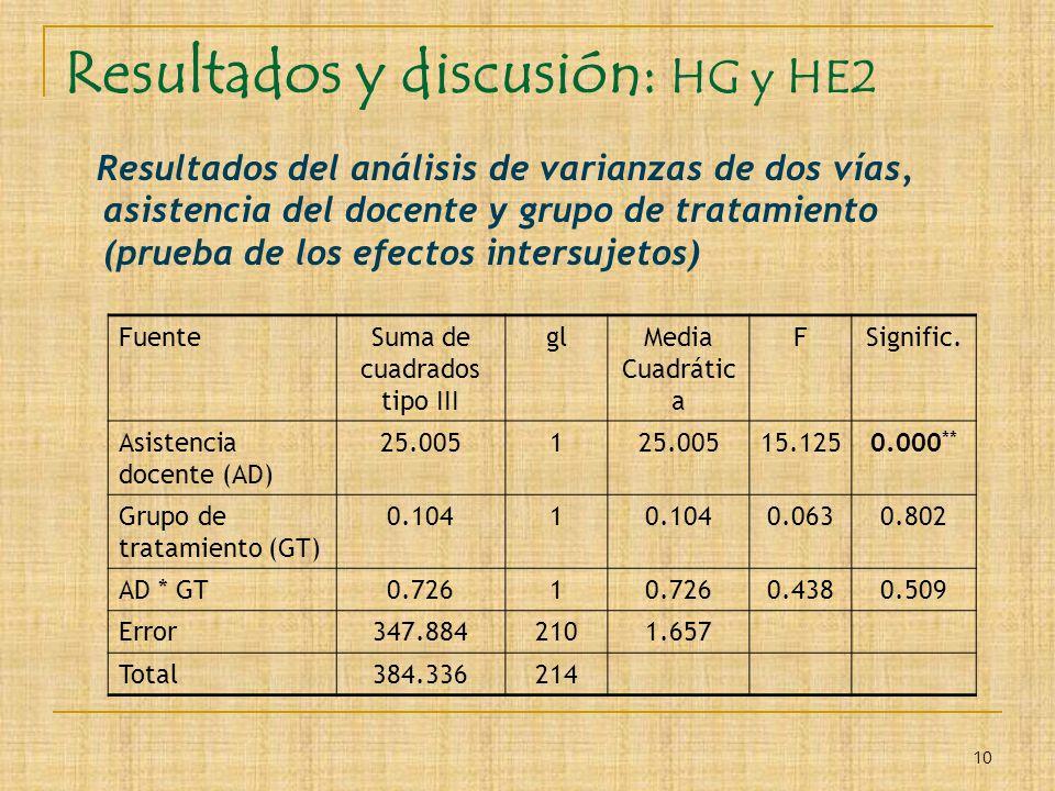 10 Resultados y discusión: HG y HE2 Resultados del análisis de varianzas de dos vías, asistencia del docente y grupo de tratamiento (prueba de los efe