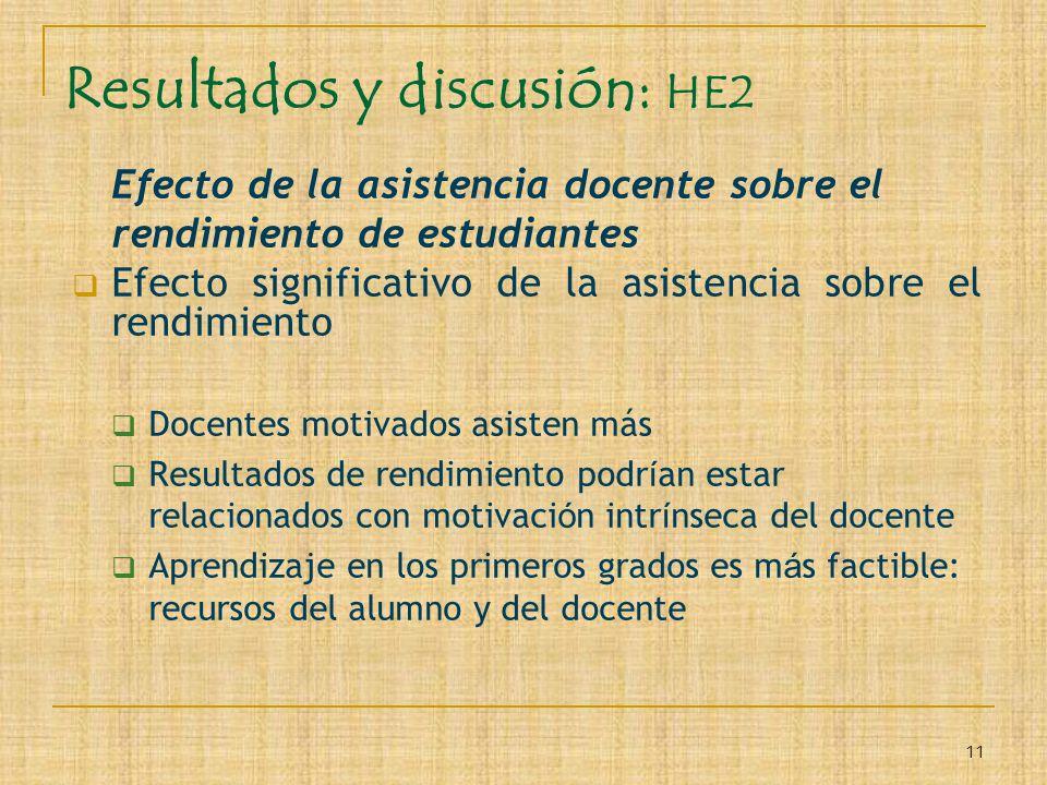 11 Resultados y discusión: HE2 Efecto de la asistencia docente sobre el rendimiento de estudiantes Efecto significativo de la asistencia sobre el rend