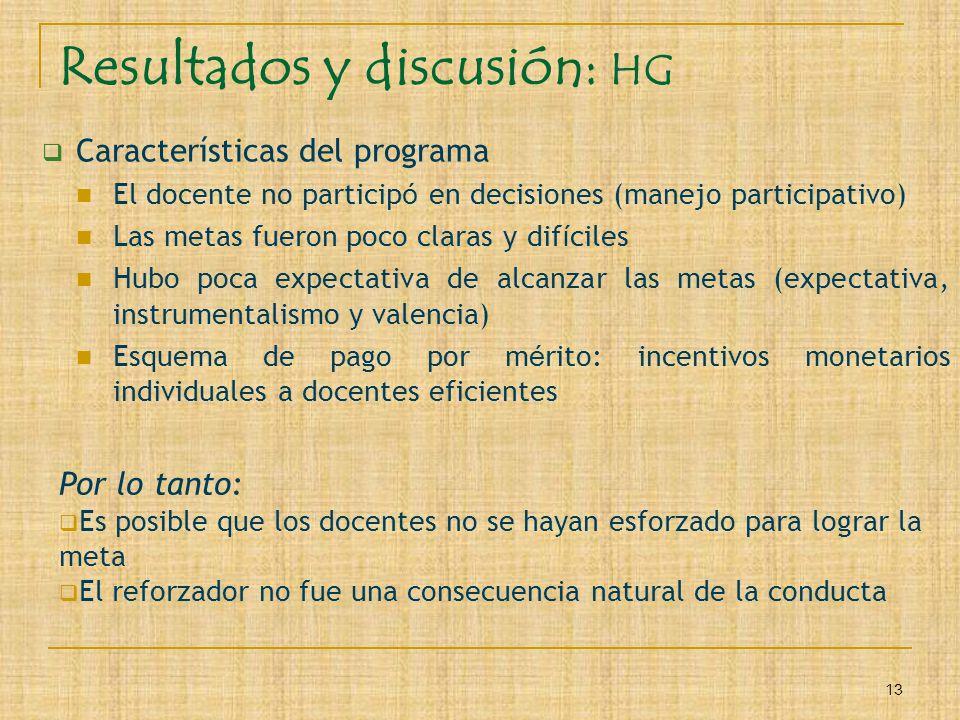 13 Resultados y discusión: HG Características del programa El docente no particip ó en decisiones (manejo participativo) Las metas fueron poco claras