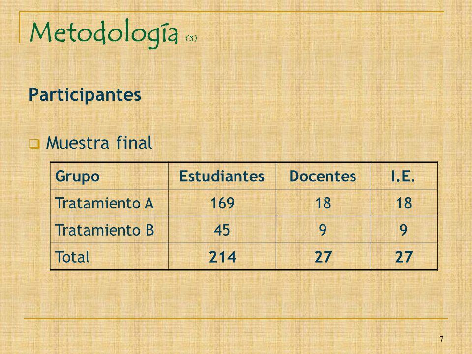 7 Metodología (3) Participantes Muestra final GrupoEstudiantesDocentesI.E. Tratamiento A16918 Tratamiento B4599 Total21427