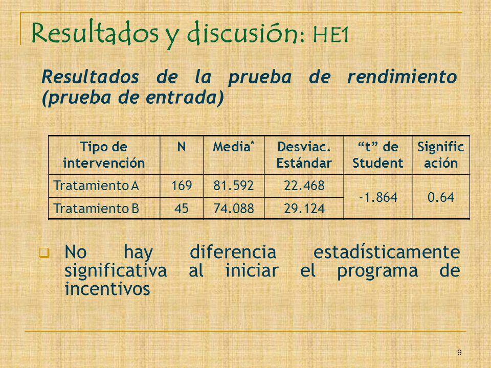 9 Resultados y discusión: HE1 Resultados de la prueba de rendimiento (prueba de entrada) Tipo de intervención NMedia * Desviac. Estándar t de Student