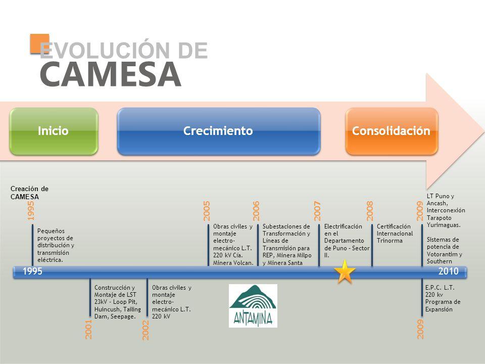 EVOLUCIÓN DE CAMESA Creación de CAMESA Pequeños proyectos de distribución y transmisión eléctrica. Obras civiles y montaje electro- mecánico L.T. 220