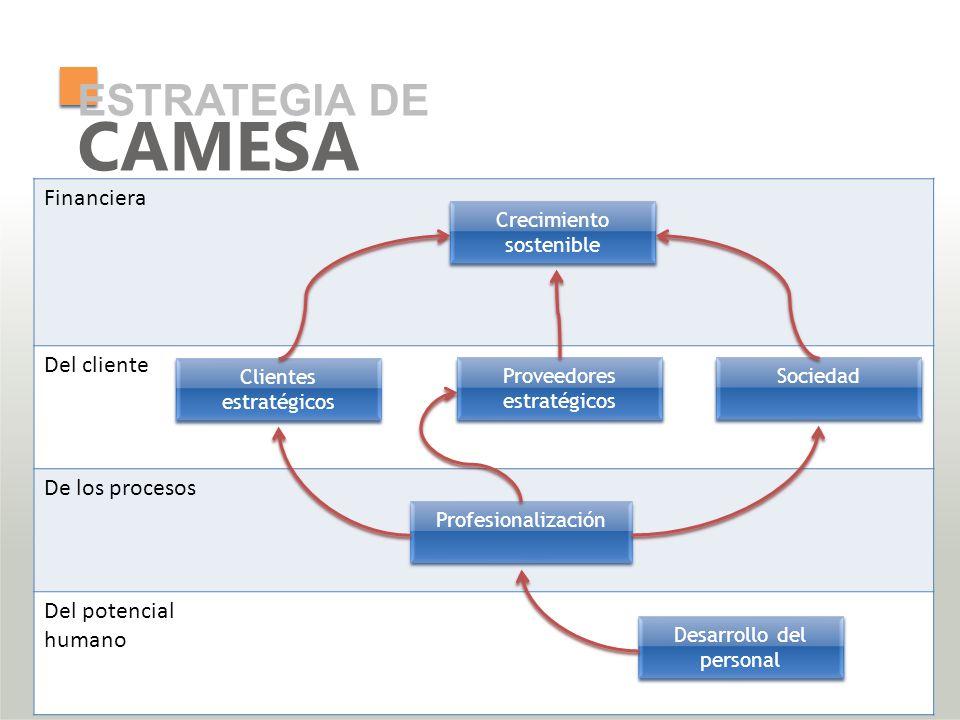 ESTRATEGIA DE Financiera Del cliente De los procesos Del potencial humano CAMESA Crecimiento sostenible Clientes estratégicos Proveedores estratégicos