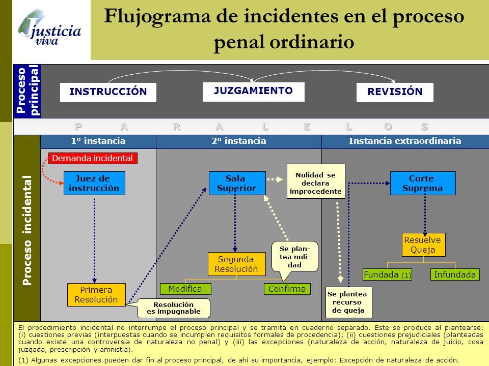 Proceso principal Proceso incidental El procedimiento incidental no interrumpe el proceso principal y se tramita en cuaderno separado. Este se produce