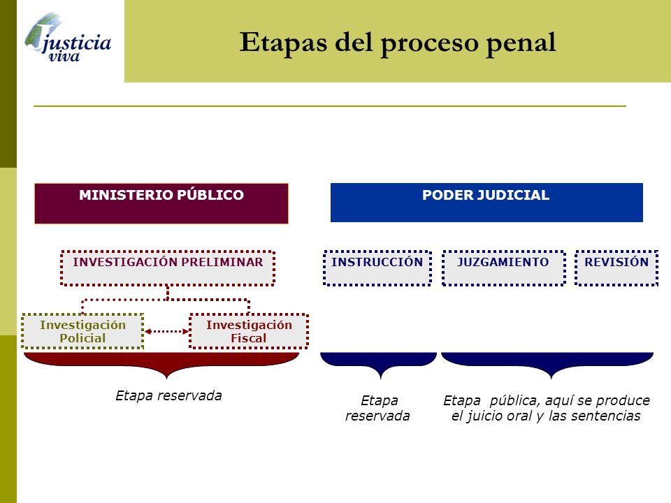 JUZGAMIENTOREVISIÓN PODER JUDICIALMINISTERIO PÚBLICO INSTRUCCIÓN Etapas del proceso penal Investigación Policial Investigación Fiscal INVESTIGACIÓN PR