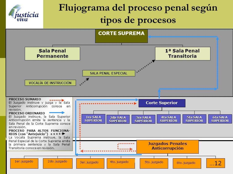 Flujograma del proceso penal según tipos de procesos 1ra SALA SUPERIOR 3ra SALA SUPERIOR 2da SALA SUPERIOR Corte Superior 1er. juzgado2do. juzgado 3er