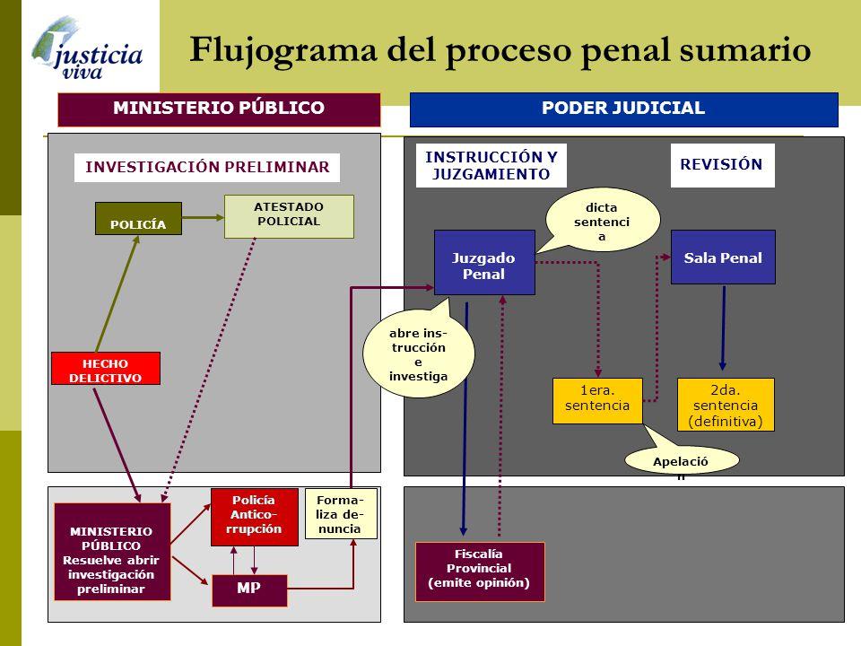 HECHO DELICTIVO ATESTADO POLICIAL MP INSTRUCCIÓN Y JUZGAMIENTO Juzgado Penal Sala Penal Forma- liza de- nuncia Fiscalía Provincial (emite opinión) 1er