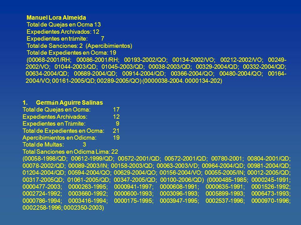 Manuel Lora Almeida Total de Quejas en Ocma 13 Expedientes Archivados: 12 Expedientes en tr á mite:7 Total de Sanciones: 2 (Apercibimientos) Total de