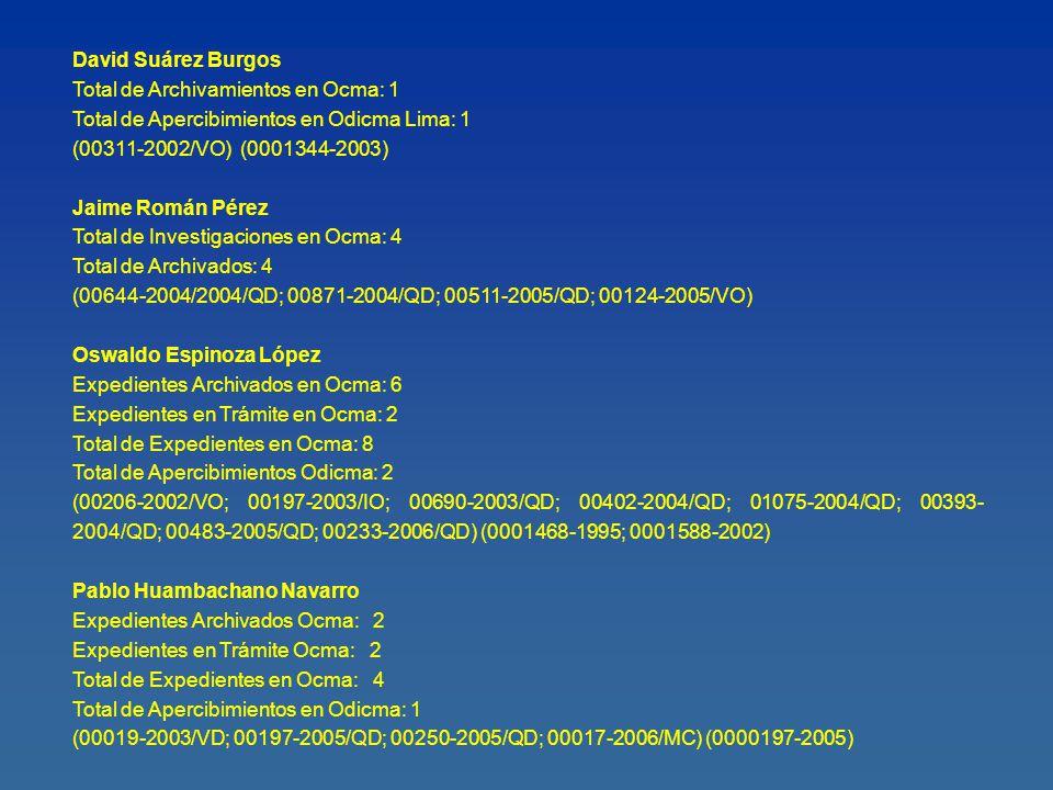 Los é Luis Silvestre Cortez Expedientes Archivados en Ocma: 3 Expedientes en Tr á mite en Ocma: 3 Sanciones en Ocma: 2 Apercibimientos Total de Apercibimientos en Odicma: 6 (00367-2001/IN; 00231/2001/QD; 00625-2001/QD; 00108-2003/VO; 00192-2006/QD; 00264-2006/QD) (0000260-2000; 0000625-2001; 0000021-2002; 0000013-2004; 0000108-2003) Andr é s Tapia Fortunato Expedientes Archivados en Ocma: 5 Expedientes en Tr á mite en Ocma: 3 Total de Expedientes en Ocma: 8 Sanciones en Ocma: 2 Apercibimientos Total de Apercibimientos en Odicma: 4 (00030-2002/QD; 00147-2002/VO; 00207-2003/QD; 00666-2004/QD; 00128-2004/VO; 00338- 2005/QD; 00704-2005/QD) (0000704-2005; 0002182-2002; 0001700-2003; 0000666-2004) Luis Enrique Chira Escurra Expedientes Archivados en Ocma: 16 Expedientes en Tr á mite en Ocma: 2 Sanciones en Ocma: 3 Apercibimientos Total de Apercibimientos en Odicma: 3 (00282-1988/QO; 00994-1999/QO; 00084-1999/RH; 00264-2000/QD; 00688-2000/QO; 00369-2001/IN; 00393-2001/IN; 00089-2001/QD; 00304-2001/QD; 00205-2001/QD; 00219-2003/QO; 00343-2003/QO; 00836-2004/QD; 00878-2004/QD; 00982-2004/QD; 00912-2005/QD; 00080-2005/VD; 00066-2005/VO) (0000836-2004; 0000982-2004; 0000912-2005)