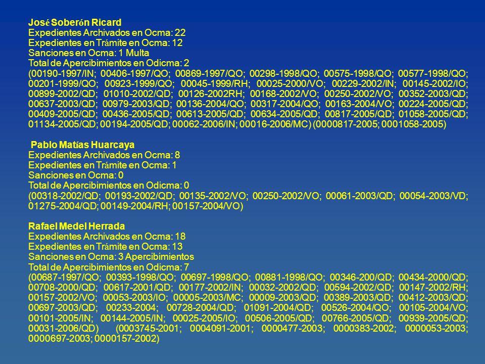 Jos é Paulino Espinoza C ó rdova Expedientes Archivados en Ocma: 8 Expedientes en Tr á mite en Ocma: 2 Sanciones en Ocma: 1 Apercibimientos Total de Apercibimientos en Odicma: 5 Total de Multas en Odicma: 18 (00984-2003/QD; 00196-2004/IN; 00787-2004/QD; 01183-2004/QD; 01256-2004/QD; 00111-2004/VO; 00118-2005/QD; 00318-2005/QD; 00404-2005/QD; 00167-2005/QO) (0000180-1981; 0000945-1981; 0001066-1981; 0001153-1977; 0000025-1983; 0000051-1984; 0000115-1986; 0001033-1981; 0001964-1981; 0000061-1983; 0000572-1983; 0000718-1983; 0000849-1983; 001301-1983; 0001523- 1983; 0001579-1984; 0001217-1985; 0001217-1985; 0000311-1986; 002076-1988; 0000264-1981; 0001144-1989; 0001607-1990; 0000111-2004) Luis Miguel Armijo Zafra Expedientes Archivados en Ocma: 3 Expedientes en Tr á mite en Ocma: 3 Sanciones en Ocma: 0 Total de Apercibimientos en Odicma: 0 (00109-2002/VD; 00535-2003/QD; 00377-2003/QO; 00136-2005/IN; 00925-2005/QD; 01054-2005/QD) Juan Ulises Salazar Laynes Expedientes Archivados en Ocma: 4 Expedientes en Tr á mite en Ocma: 3 Sanciones en Ocma: 3 Apercibimientos Total de Apercibimientos en Odicma: 3 (00056-2000/QD; 00143-2002/VO; 00065-2003/QD; 00999-2003/QD; 00472-2004/QD; 00126- 2004/VO; 00853-2005) ( 0000065-2003; 0000999-2003; 0000472-2004)