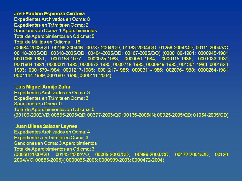 Ra ú l Rosales Mora Expedientes Archivados en Ocma: 4 Expedientes en Tr á mite en Ocma: 6 Sanciones en Ocma: 0 Apercibimientos Total de Apercibimientos en Odicma: 0 (00149-2001/RH; 00139-2004/IN; 00171-2004/IN; 00788-2004/QD; 00103-2004/VO; 00065-2005/IN; 00124-2005/IN; 00568-2005/QD; 00979-2005/QD; 00102-2005/QO) Edgar Vizcarra Pacheco Expedientes Archivados en Ocma: 25 Expedientes en Tr á mite en Ocma: 14 Sanciones en Ocma: 4 Apercibimientos Total de Apercibimientos en Odicma: 4 (00171-1997/IN; 00839-1997/QO; 00315-1998/QO; 00026-1999/QO; 00030-1999/QO; 00334- 1999/QO; 00449-1999/QO; 00572-1999/QO; 00034-1999/RH; 00302-2001/QD; 00514-2001/QD; 01020-2001/QD; 01094-2001/QD; 01096-2001/QD; 00327-2002/QD; 00654-2002/QD; 00072- 2002/VD; 00631-2003/QD; 00738-2003/QD; 01097-2003/QD; 00278-2003/QD; 00005-2004/QD; 00077-2004/QD; 00226-2004/QD; 00328-2004/QD; 00368-2004/QD; 00496-2004/QD; 00979- 2004/QD; 00662-2004/QO; 00111-2005/IN; 00154-2005/IN; 00028-2005/QD; 00745-2005/QD; 01001- 2005/QD; 00363-2005/QO; 00511-2005/VO; 00011-2006/QD; 00069-2006/QD; 00175-2006/QD) (000631-2003; 0001020-2001; 000077-2004; 000072-2002)