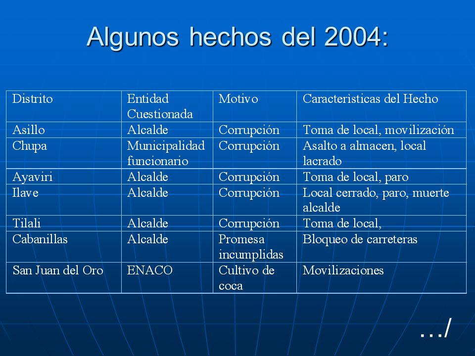 …/ Algunos hechos del 2004: