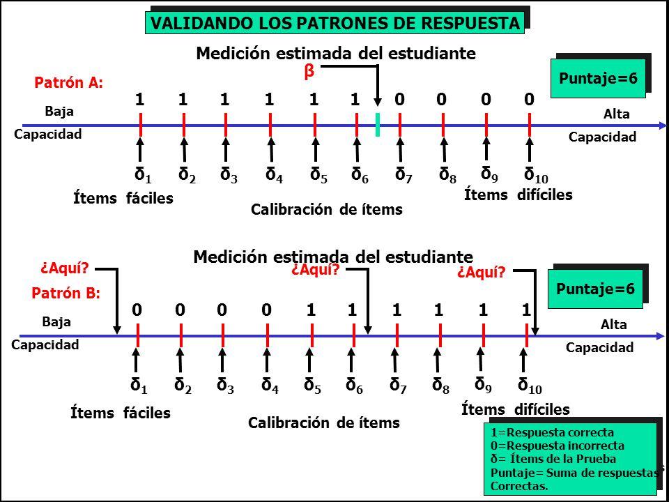 1 β Medición estimada del estudiante Calibración de ítems Ítems difíciles Baja Capacidad Alta Capacidad δ1δ1 δ2δ2 δ3δ3 δ5δ5 δ6δ6 δ7δ7 δ8δ8 δ9δ9 δ 10 δ4δ4 Ítems fáciles 111110000 Patrón A: Puntaje=6 VALIDANDO LOS PATRONES DE RESPUESTA Medición estimada del estudiante Calibración de ítems Ítems difíciles Baja Capacidad Alta Capacidad δ1δ1 δ2δ2 δ3δ3 δ5δ5 δ6δ6 δ7δ7 δ8δ8 δ9δ9 δ 10 δ4δ4 Ítems fáciles 000011111 Patrón B: Puntaje=6 1 1=Respuesta correcta 0=Respuesta incorrecta δ= Ítems de la Prueba Puntaje= Suma de respuestas Correctas.