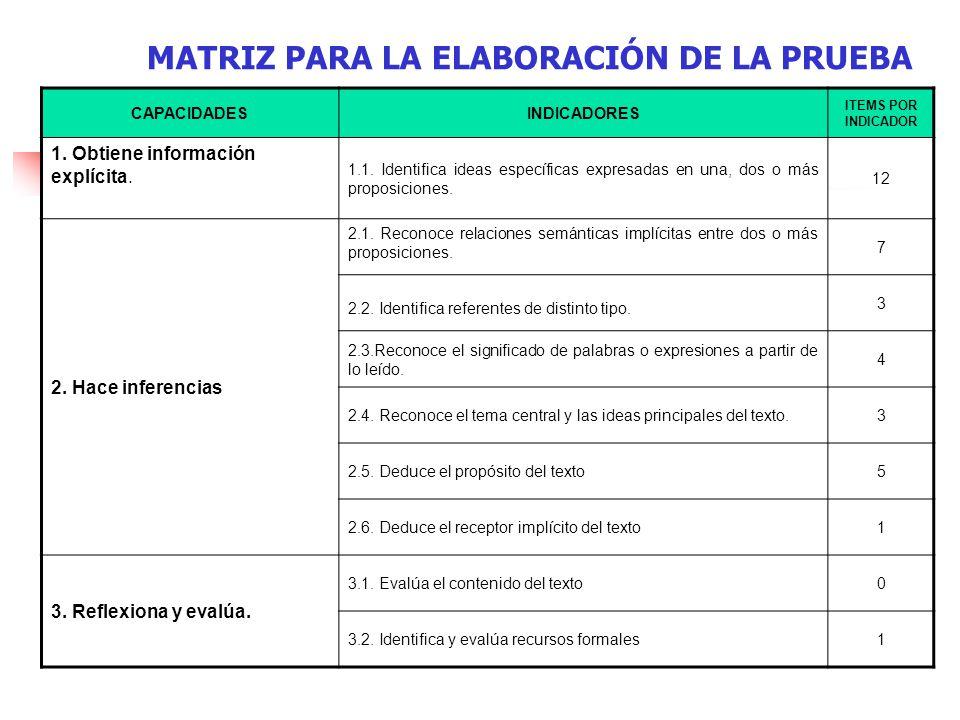 MATRIZ PARA LA ELABORACIÓN DE LA PRUEBA CAPACIDADESINDICADORES ITEMS POR INDICADOR 1.