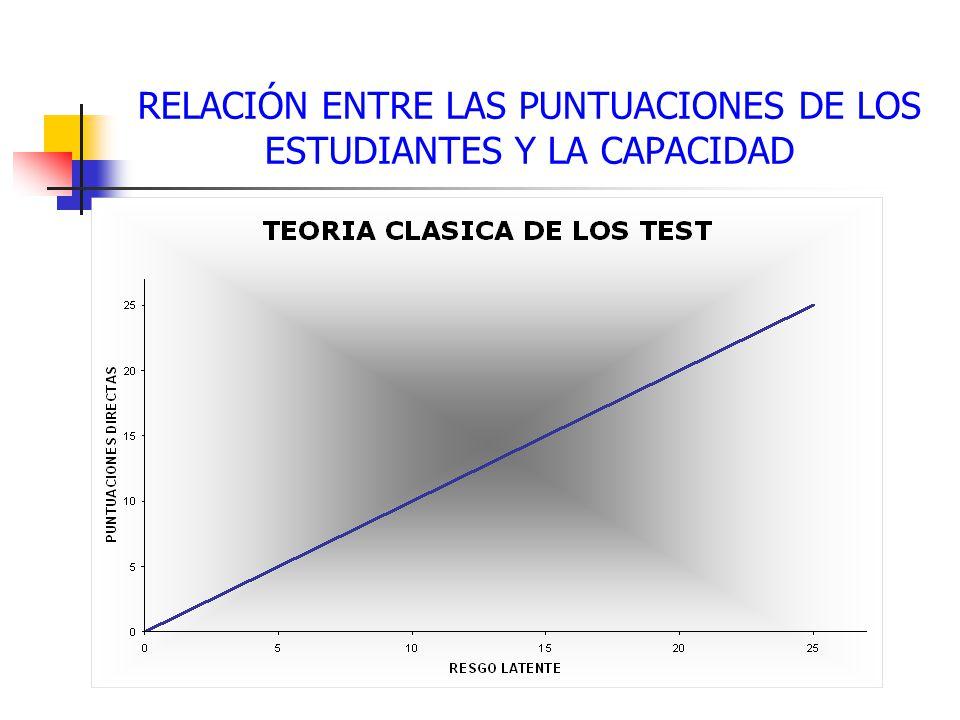 RELACIÓN ENTRE LAS PUNTUACIONES DE LOS ESTUDIANTES Y LA CAPACIDAD