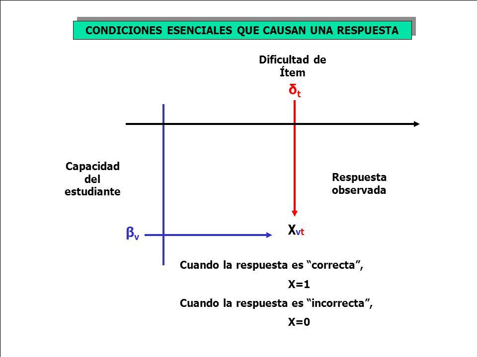 CONDICIONES ESENCIALES QUE CAUSAN UNA RESPUESTA Dificultad de Ítem δtδt Capacidad del estudiante βνβν χνtχνt Respuesta observada Cuando la respuesta es correcta, X=1 Cuando la respuesta es incorrecta, X=0