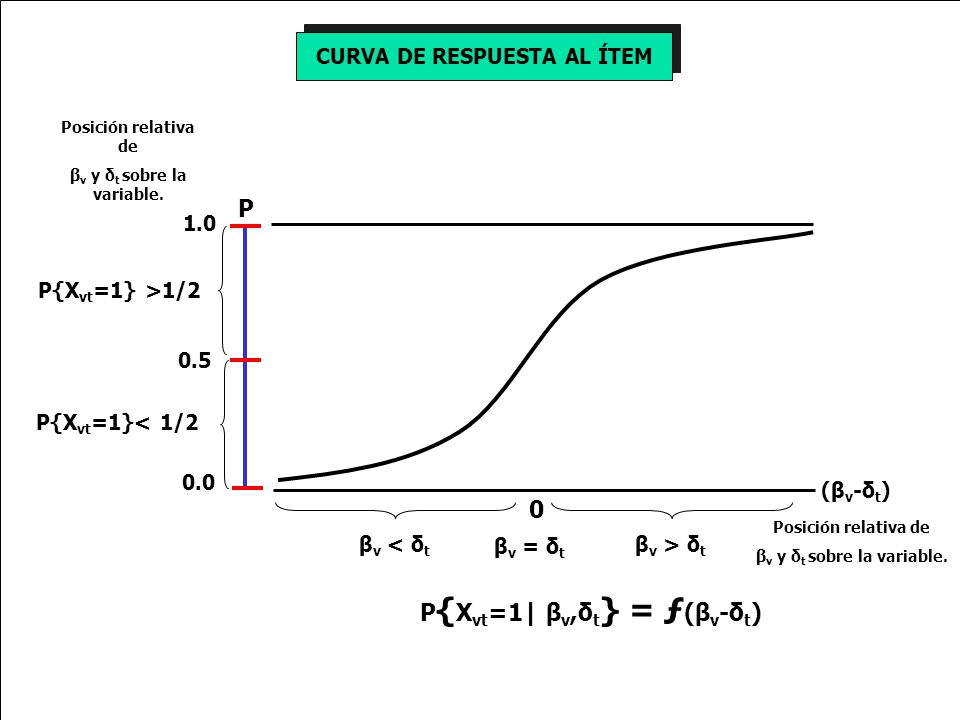 CURVA DE RESPUESTA AL ÍTEM 0 P βν < δtβν < δt β ν > δ t β ν = δ t (βν-δt)(βν-δt) 0.0 0.5 1.0 Posición relativa de β ν y δ t sobre la variable.