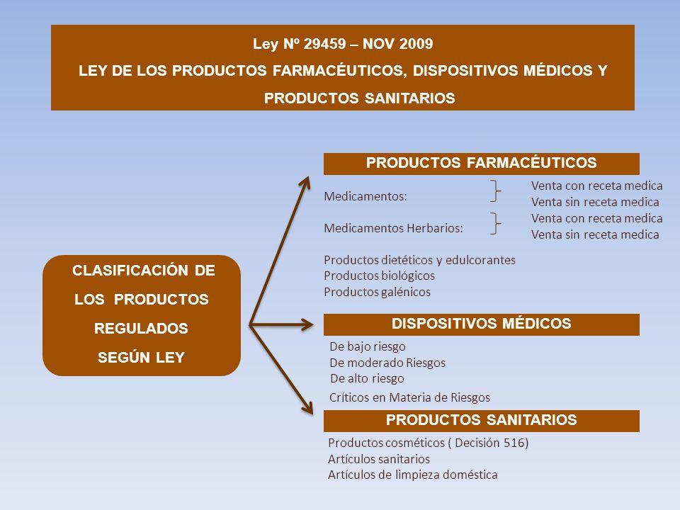 De bajo riesgo De moderado Riesgos De alto riesgo Críticos en Materia de Riesgos PRODUCTOS FARMACÉUTICOS DISPOSITIVOS MÉDICOS Medicamentos: Medicamentos Herbarios: Productos dietéticos y edulcorantes Productos biológicos Productos galénicos PRODUCTOS SANITARIOS Productos cosméticos ( Decisión 516) Artículos sanitarios Artículos de limpieza doméstica CLASIFICACIÓN DE LOS PRODUCTOS REGULADOS SEGÚN LEY Ley Nº 29459 – NOV 2009 LEY DE LOS PRODUCTOS FARMACÉUTICOS, DISPOSITIVOS MÉDICOS Y PRODUCTOS SANITARIOS Venta con receta medica Venta sin receta medica